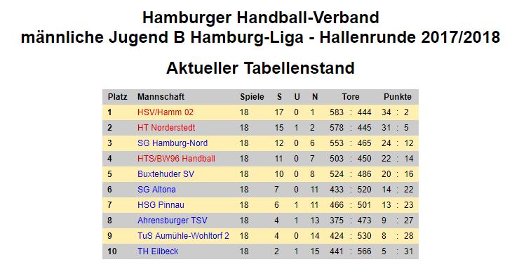 Tabelle Hamburg-Liga B-Jugend 2017/2018